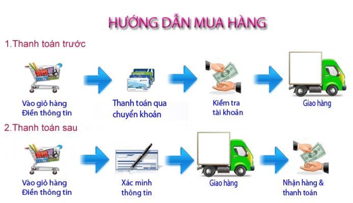 Đặt Hàng & Thanh Toán huong-dan-mua-hang-694x400